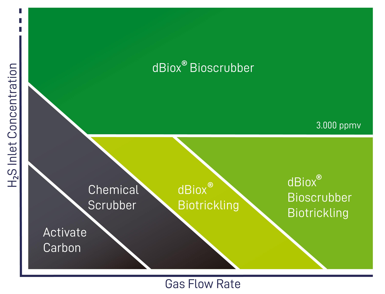 dBiox®, biogas, biomethane, CHP, circular economy, anaerobic digestion, H2S, biological desulphurisation,